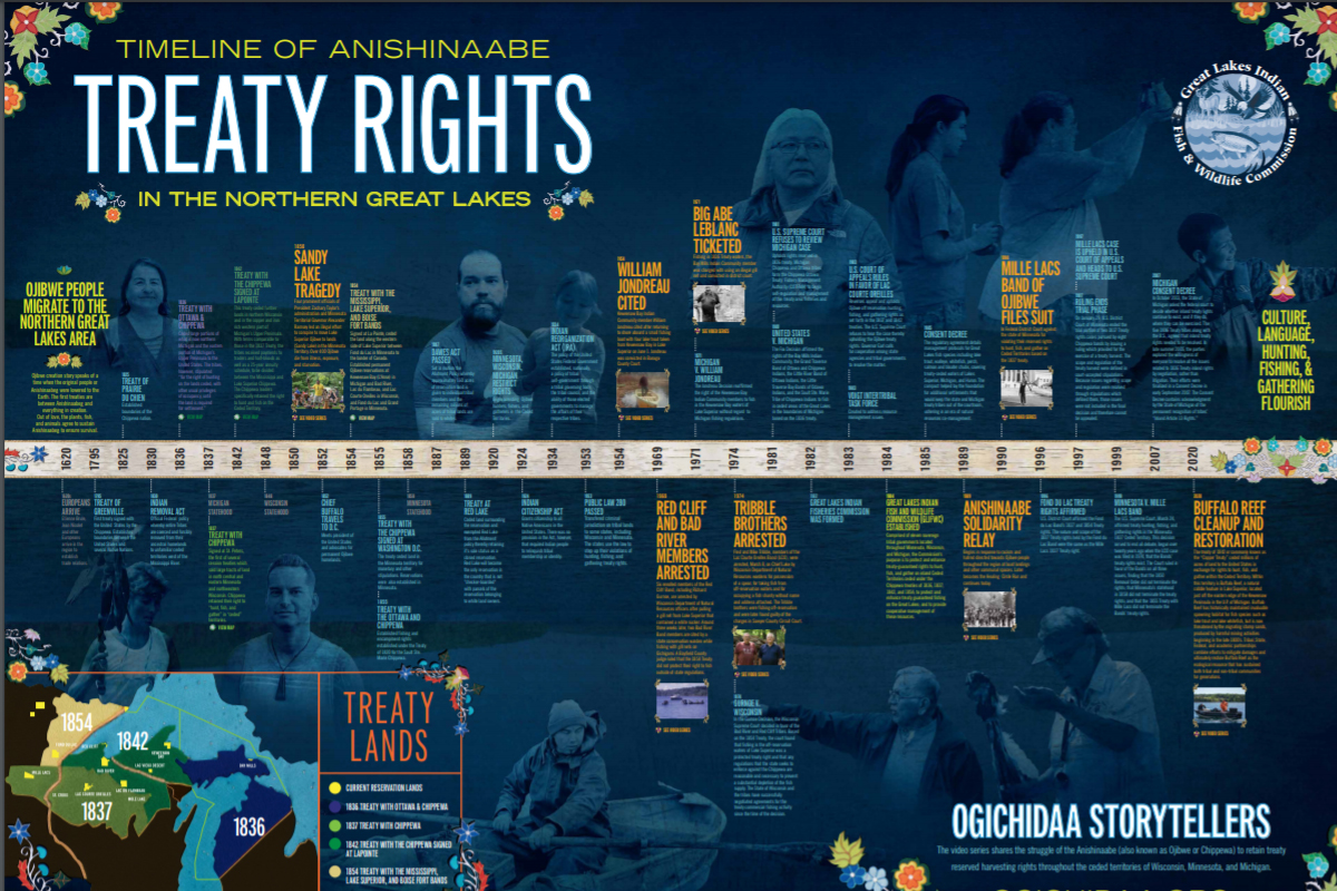 Treaty Rights Poster from GLFWC